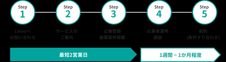 最短2営業日「Step1 Loinoへお問い合わせ、Step2 サービスのご案内、Step3 会社登録」1週間~1ヶ月程度「Step4 応募者の選考・面談、Step5 契約 (条件すり合わせ)」